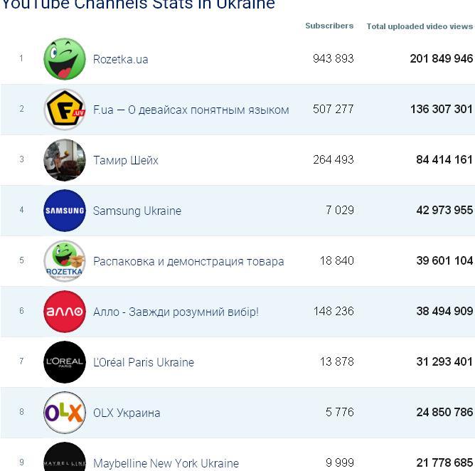 Социальные сети для бизнеса - кто №1 на Ютуб Украина среди брендов июль 2017