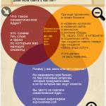Что такое семантическое ядро сайта, и почему вашему бизнесу без него не обойтись?